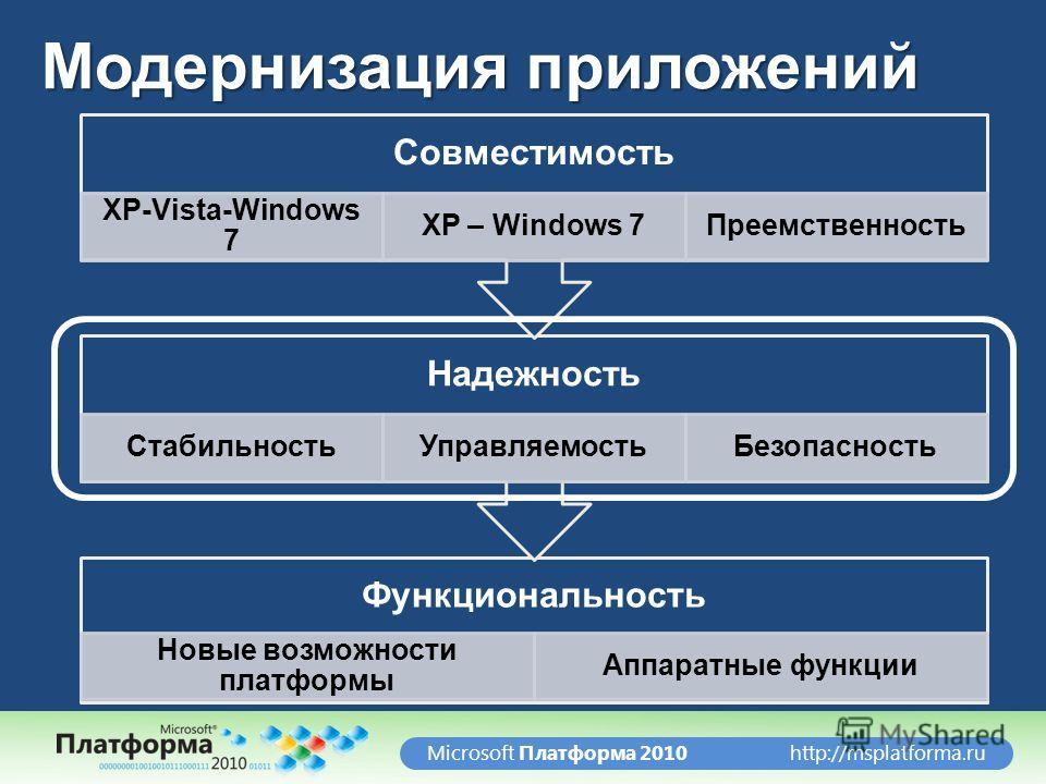http://msplatforma.ruMicrosoft Платформа 2010 Модернизация приложений Функциональность Новые возможности платформы Аппаратные функции Надежность СтабильностьУправляемостьБезопасность Совместимость XP-Vista-Windows 7 XP – Windows 7Преемственность