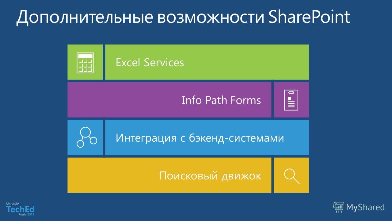 Excel Services Info Path Forms Интеграция с бэкенд-системами