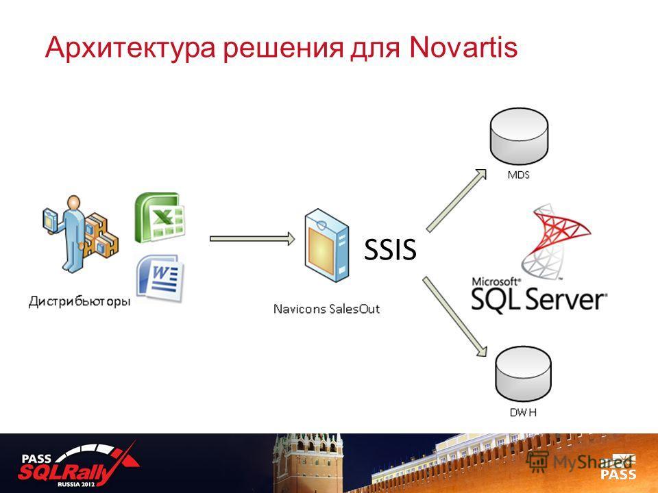 Архитектура решения для Novartis SSIS