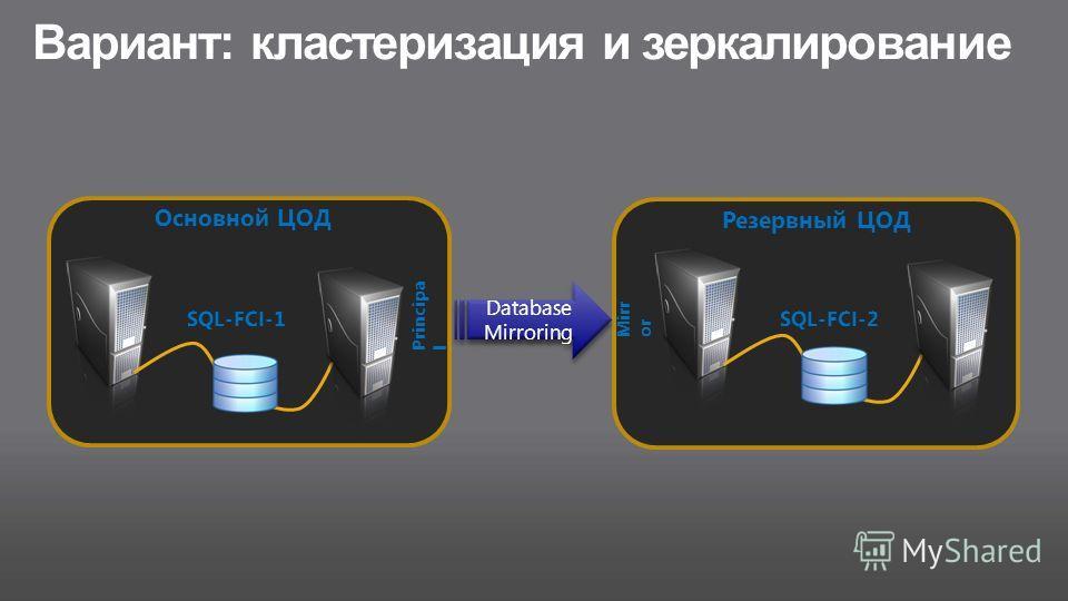 Вариант: кластеризация и зеркалирование Основной ЦОД Database Mirroring Principa l Резервный ЦОД Mirr or SQL-FCI-1 SQL-FCI-2