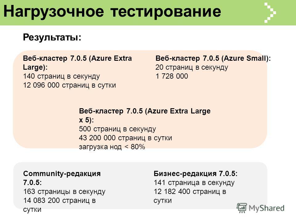 Нагрузочное тестирование Community-редакция 7.0.5: 163 страницы в секунду 14 083 200 страниц в сутки Бизнес-редакция 7.0.5: 141 страница в секунду 12 182 400 страниц в сутки Веб-кластер 7.0.5 (Azure Extra Large): 140 страниц в секунду 12 096 000 стра