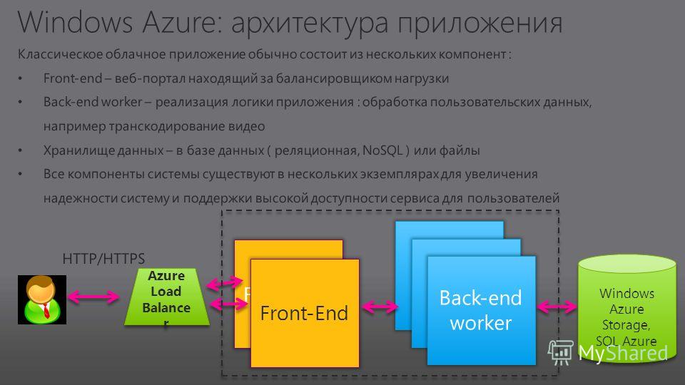 Front-End Windows Azure Storage, SQL Azure Windows Azure Storage, SQL Azure Azure Load Balance r Azure Load Balance r
