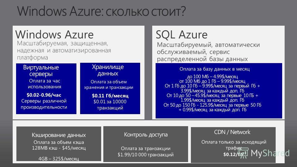 Виртуальные серверы $0.02-0.96/час Серверы различной производительности Оплата за час использования Оплата за объем хранения и транзакции $0.11 Гб/месяц $0.01 за 10000 транзакций Кэширование данных 128MB кэш - $45/месяц 4GB – 325$/месяц Оплата за объ