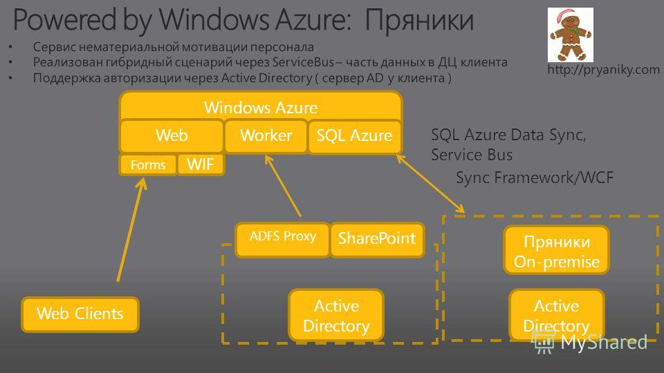 WIF Windows Azure WebWorker SQL Azure Web Clients ADFS Proxy SharePoint Active Directory Forms Active Directory Пряники On-premise Sync Framework/WCF SQL Azure Data Sync, Service Bus
