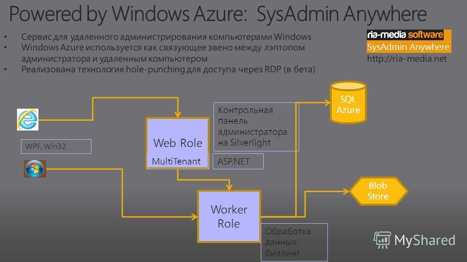 Worker Role Обработка данных, биллинг SQL Azure Blob Store Web Role ASP.NET Контрольная панель администратора на Silverlight MultiTenant WPF, Win32