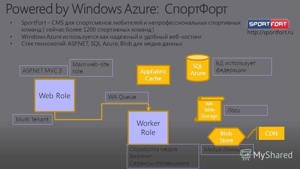 AppFabric Cache Worker Role Обработка медиа Биллинг Сервисы оповещения WA Queue SQL Azure БД использует федерации WA Table Storage Логи Blob Store Медиа данные CDN Web Role ASP.NET MVC 3 Main web-site role. Multi Tenant