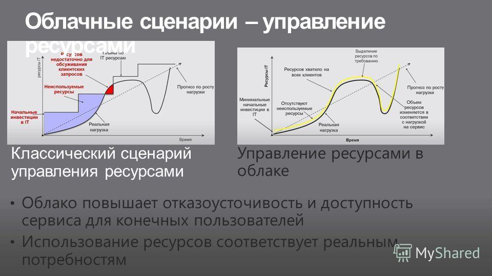 Облачные сценарии – управление ресурсами Классический сценарий управления ресурсами