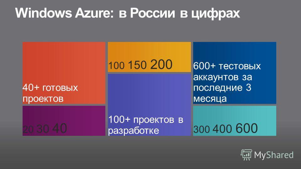 Windows Azure: в России в цифрах 40+ готовых проектов 100 150 200 600+ тестовых аккаунтов за последние 3 месяца 20 30 40 300 400 600 100+ проектов в разработке