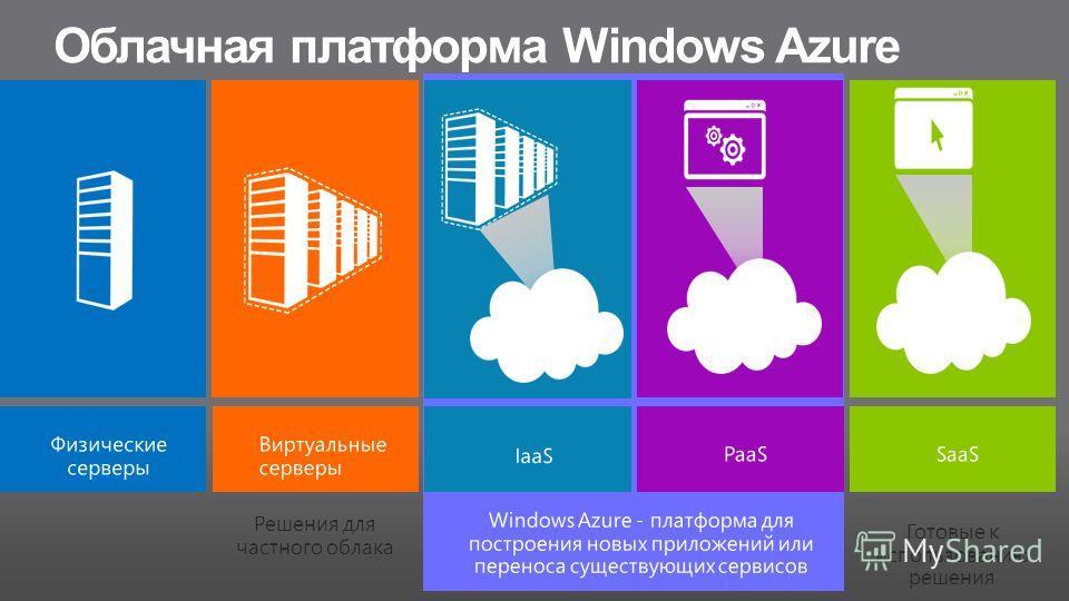Облачная платформа Windows Azure Готовые к использованию решения Решения для частного облака