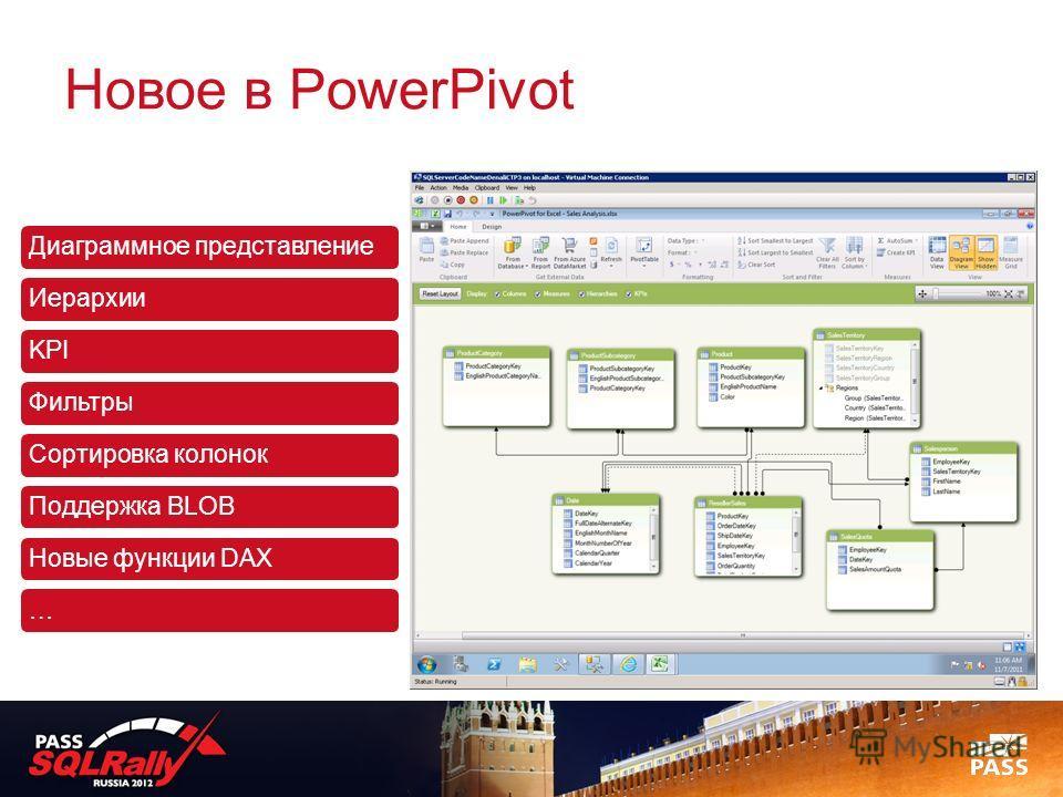 Новое в PowerPivot Диаграммное представлениеИерархииKPIФильтрыСортировка колонокПоддержка BLOBНовые функции DAX…