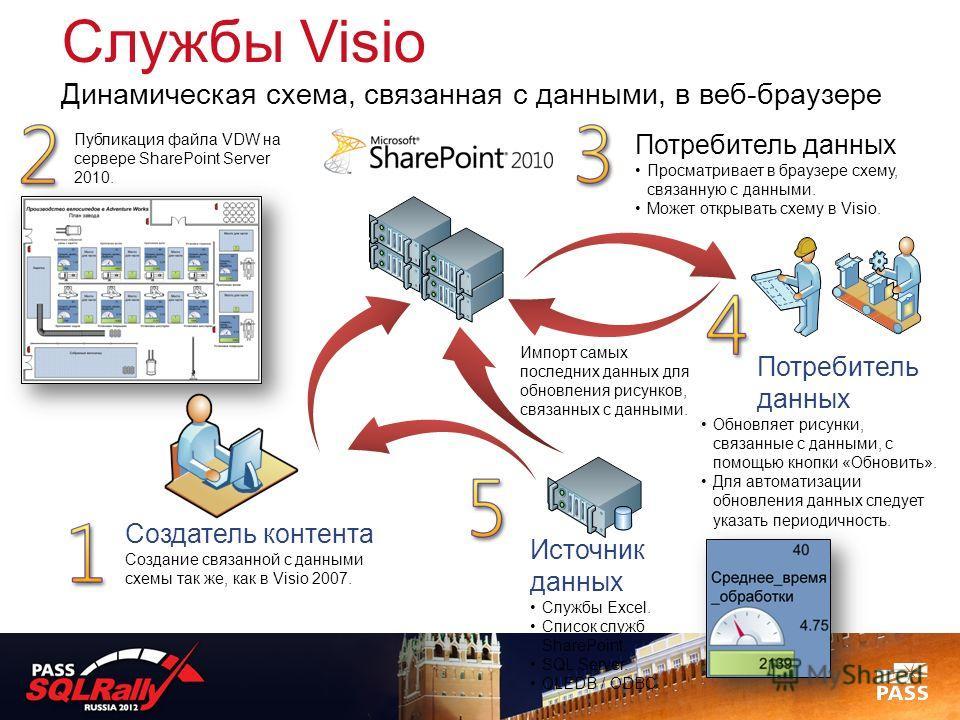 Службы Visio Динамическая схема, связанная с данными, в веб-браузере Создатель контента Создание связанной с данными схемы так же, как в Visio 2007. Источник данных Службы Excel. Список служб SharePoint. SQL Server. OLEDB / ODBC. Потребитель данных О