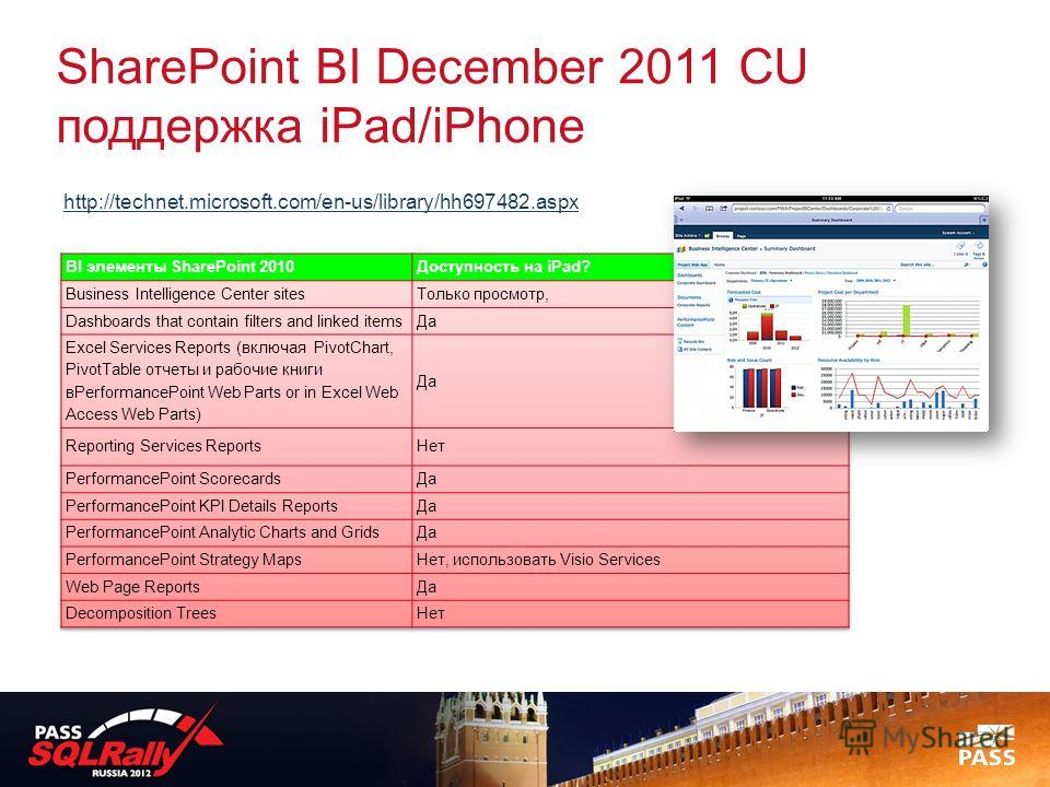 SharePoint BI December 2011 CU поддержка iPad/iPhone http://technet.microsoft.com/en-us/library/hh697482.aspx