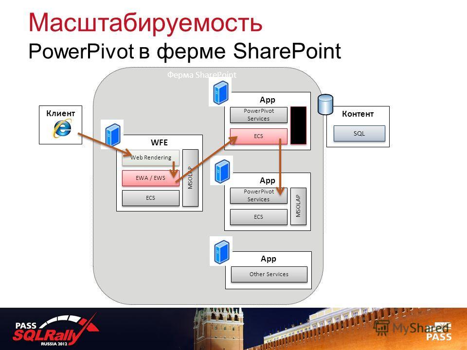 Масштабируемость PowerPivot в ферме SharePoint WFE EWA / EWS Контент SQL Web Rendering Клиент ECS MSOLAP App PowerPivot Services ECS MSOLAP Ферма SharePoint App Other Services App PowerPivot Services ECS MSOLAP