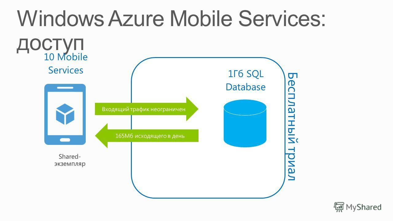 10 Mobile Services 1Гб SQL Database Бесплатный триал