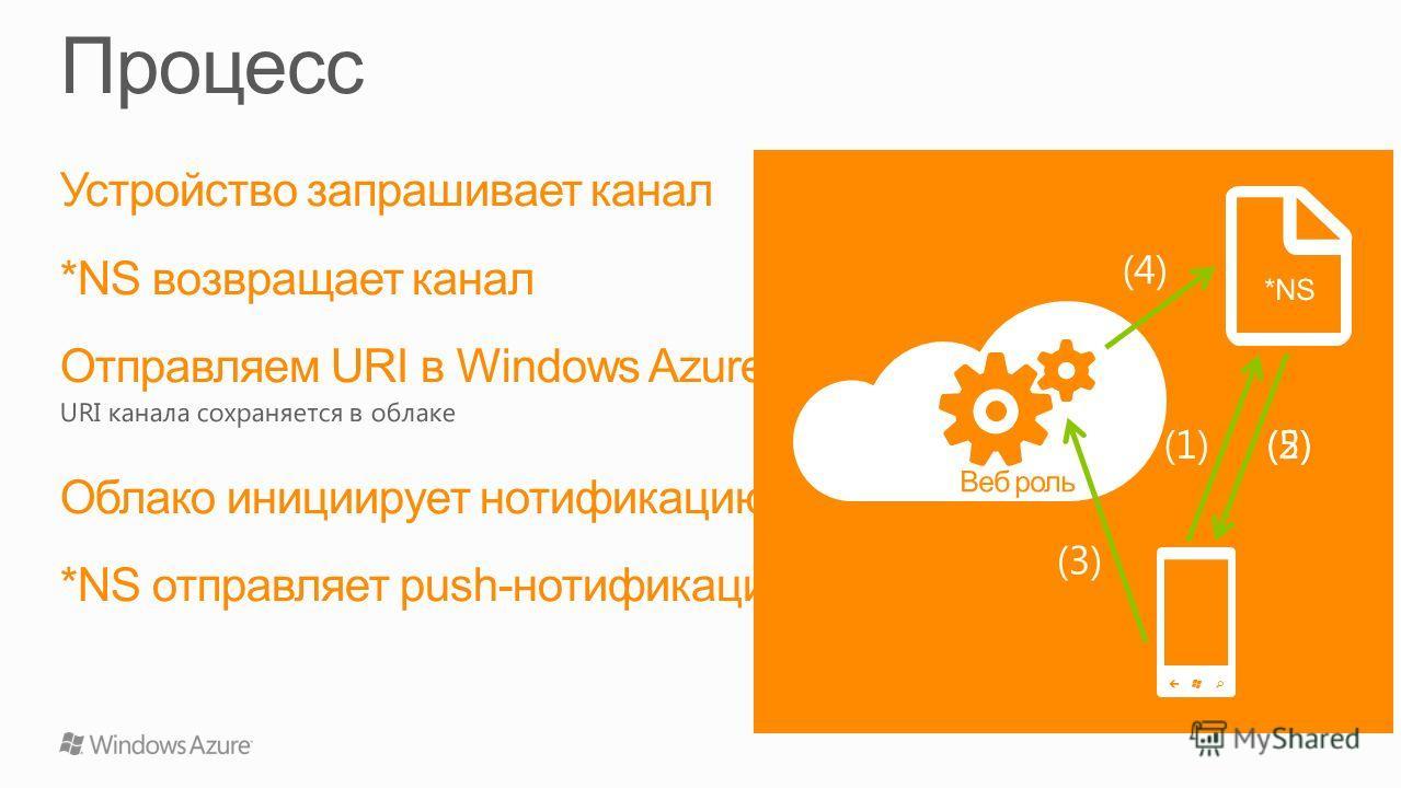 Устройство запрашивает канал *NS возвращает канал Отправляем URI в Windows Azure URI канала сохраняется в облаке Облако инициирует нотификацию *NS отправляет push-нотификацию Веб роль *NS (1)(2) (3) (4) (5)