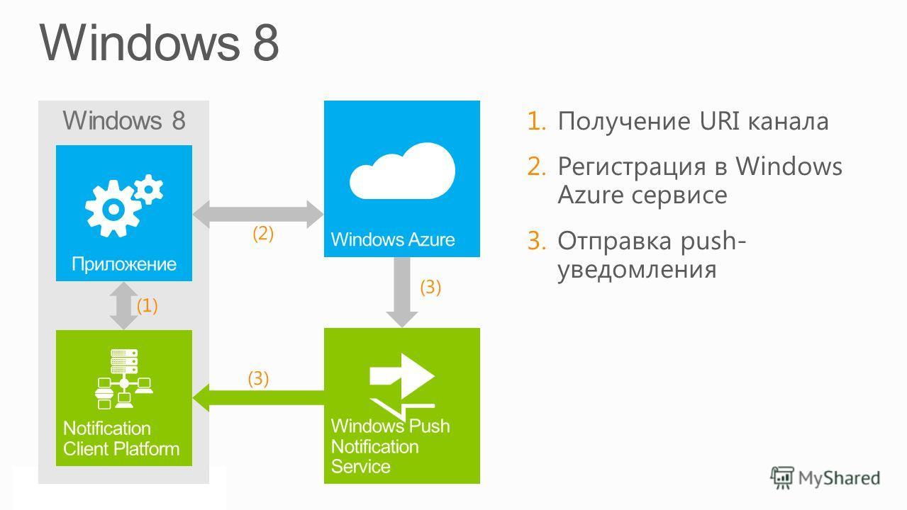 Windows 8 (1) (2) (3)