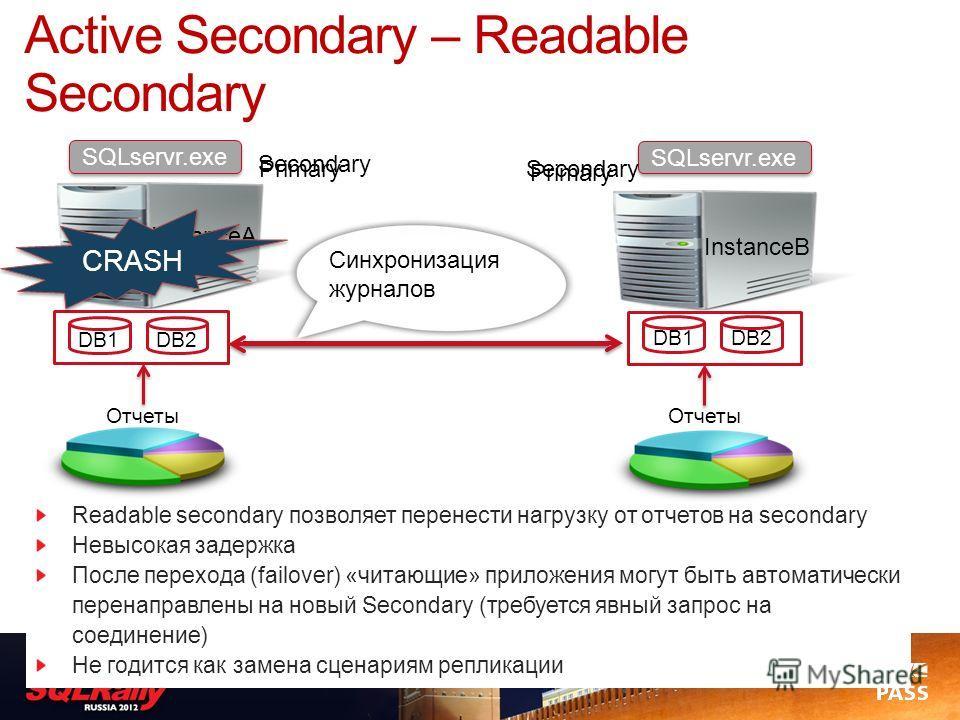 Readable secondary позволяет перенести нагрузку от отчетов на secondary Невысокая задержка После перехода (failover) «читающие» приложения могут быть автоматически перенаправлены на новый Secondary (требуется явный запрос на соединение) Не годится ка