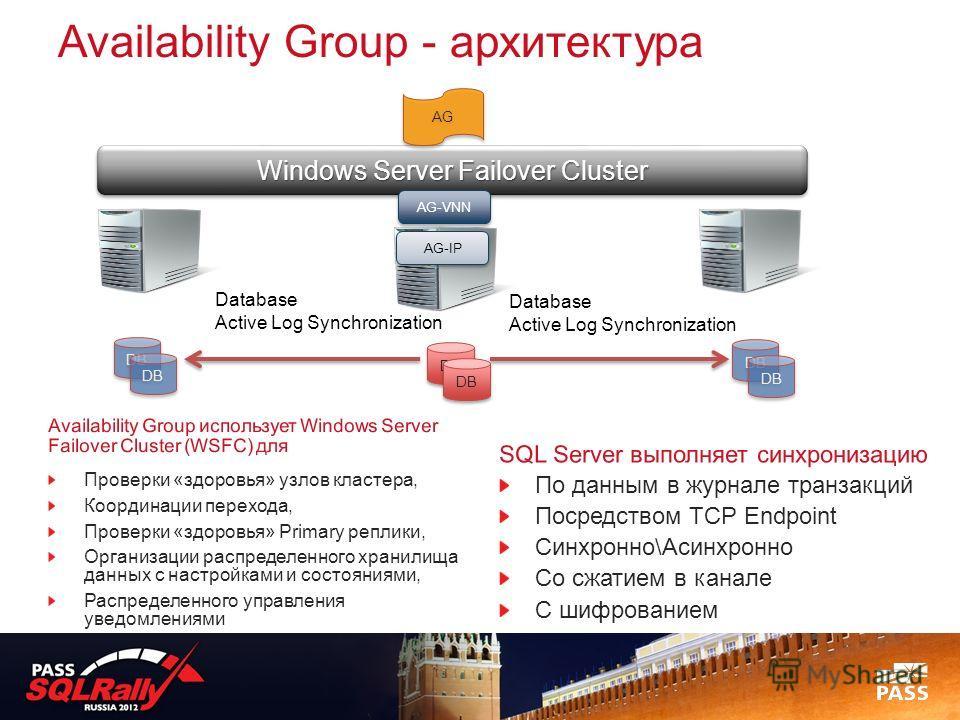 Availability Group - архитектура Windows Server Failover Cluster Database Active Log Synchronization Database Active Log Synchronization SQL Server выполняет синхронизацию По данным в журнале транзакций Посредством TCP Endpoint Синхронно\Асинхронно С