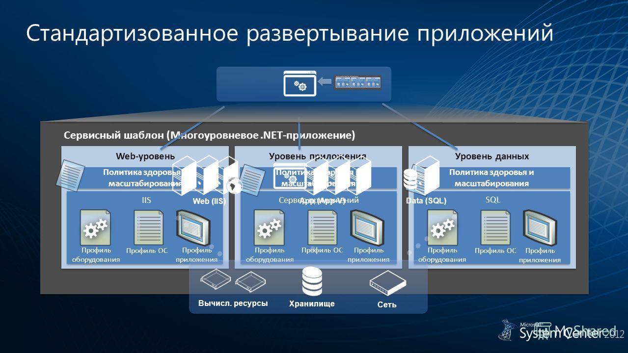 Политика здоровья и масштабирования Сервисный шаблон (Многоуровневое.NET-приложение) IIS Профиль оборудования Профиль ОС Профиль приложения Сервер приложений Профиль оборудования Профиль ОСПрофиль приложения SQL Профиль оборудования Профиль ОСПрофиль