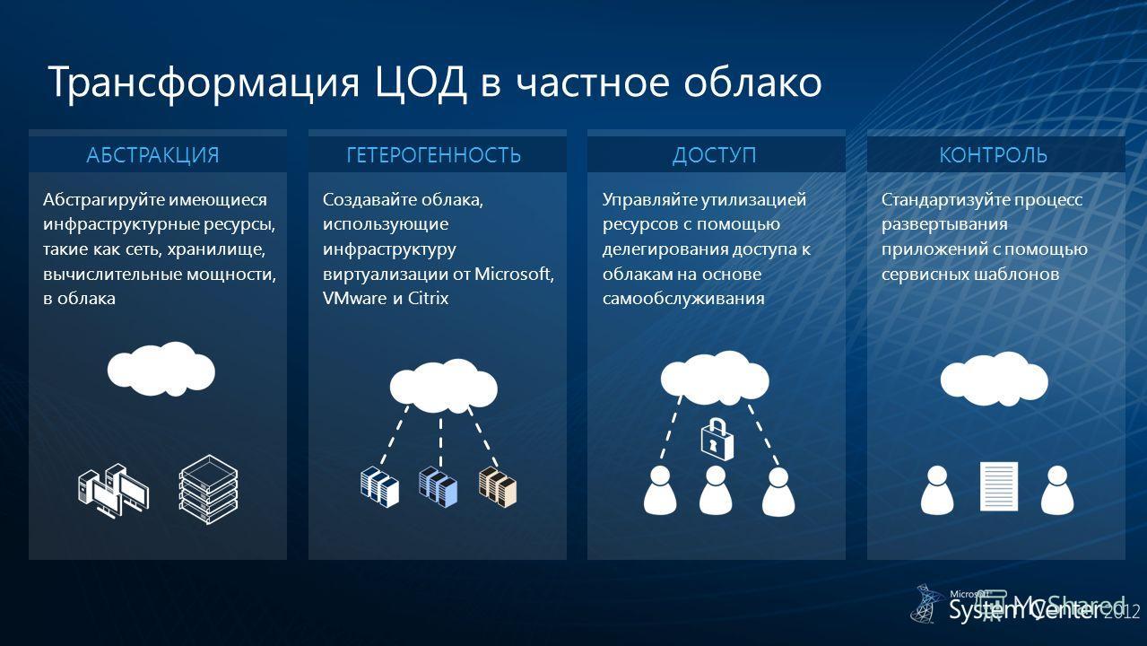 Трансформация ЦОД в частное облако ГЕТЕРОГЕННОСТЬ Создавайте облака, использующие инфраструктуру виртуализации от Microsoft, VMware и Citrix АБСТРАКЦИЯ Абстрагируйте имеющиеся инфраструктурные ресурсы, такие как сеть, хранилище, вычислительные мощнос