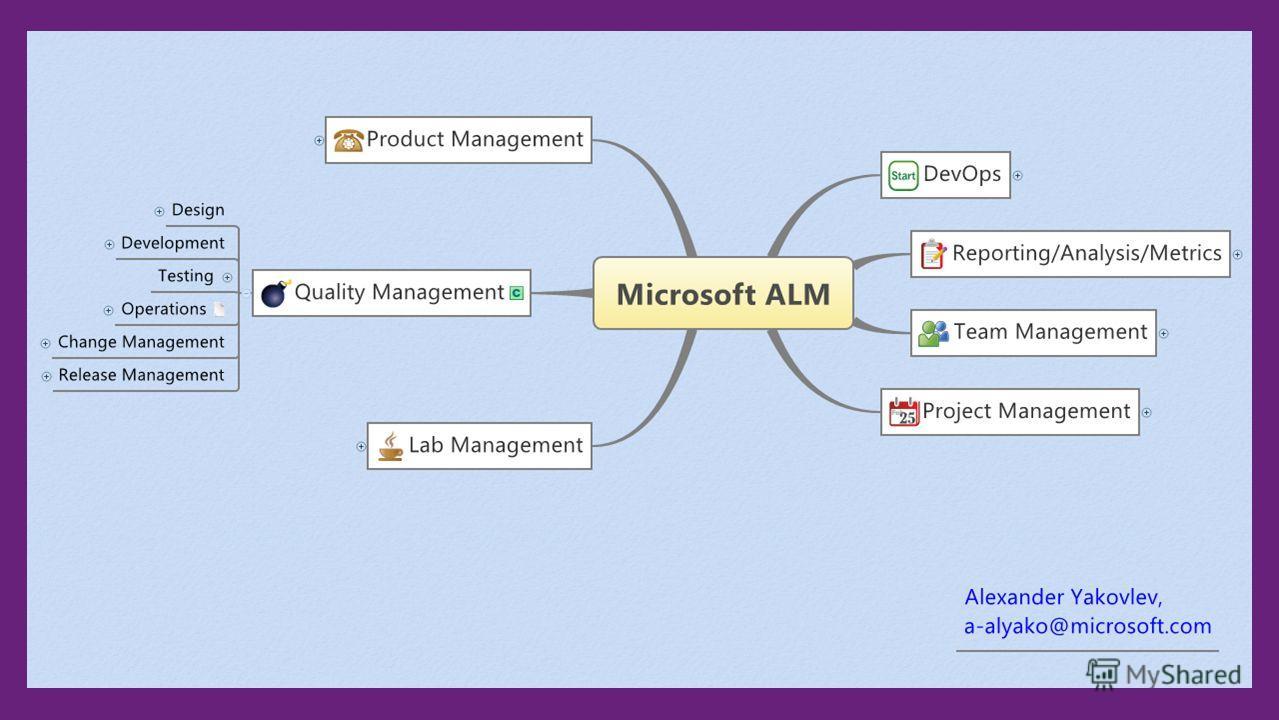 Microsoft ALM mind map