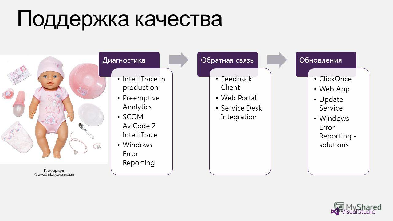 Диагностика IntelliTrace in production Preemptive Analytics SCOM AviCode 2 IntelliTrace Windows Error Reporting Обратная связь Feedback Client Web Portal Service Desk Integration Обновления ClickOnce Web App Update Service Windows Error Reporting - s