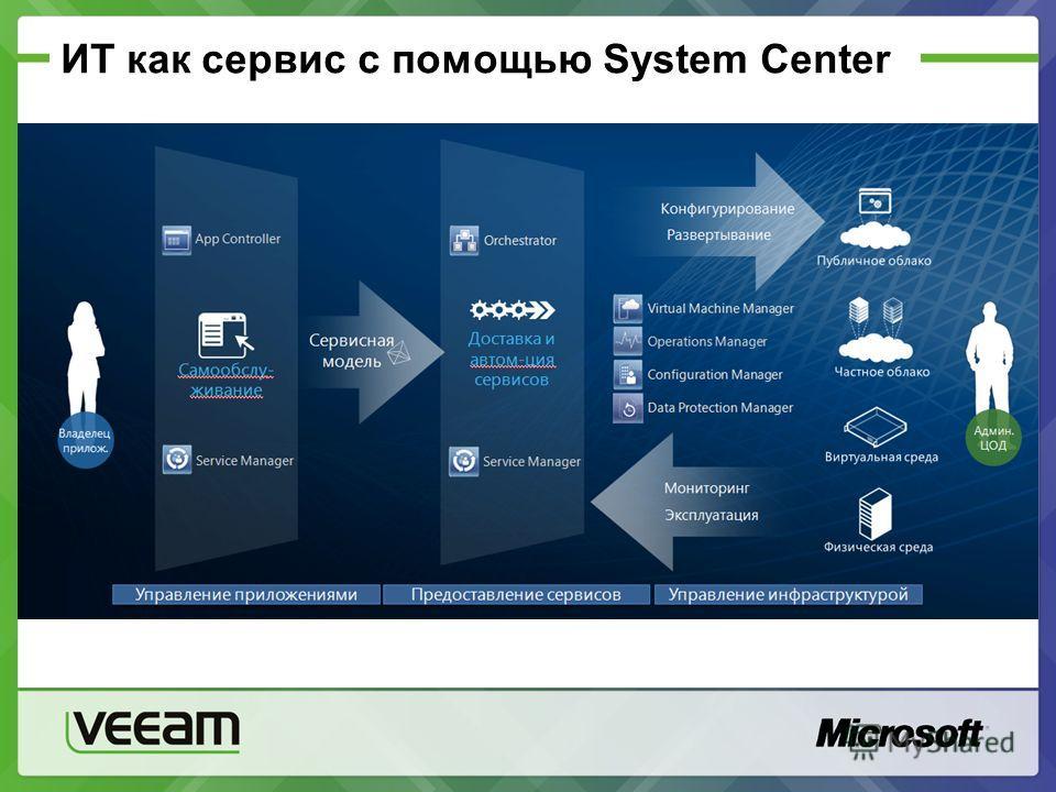 ИТ как сервис с помощью System Center