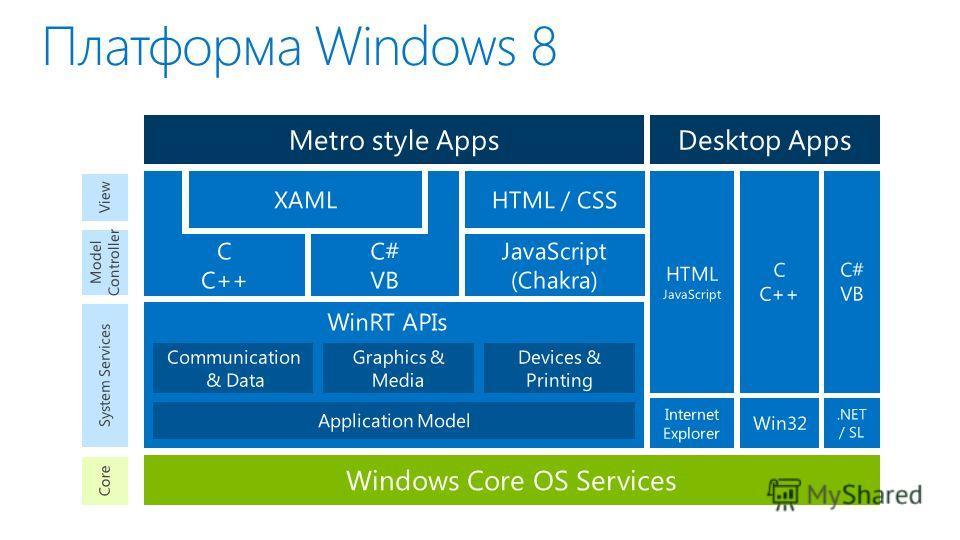 Платформа Windows 8 Metro style Apps HTML JavaScript C C++ C# VB Desktop Apps Win32.NET / SL Internet Explorer Communication & Data Application Model Devices & Printing WinRT APIs Graphics & Media System Services JavaScript (Chakra) C C++ C# VB XAMLH
