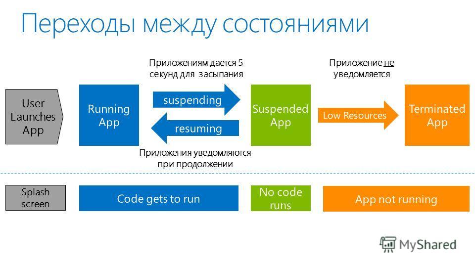 Переходы между состояниями Running App Suspended App No code runs Приложениям дается 5 секунд для засыпания Приложение не уведомляется Приложения уведомляются при продолжении User Launches App Splash screen
