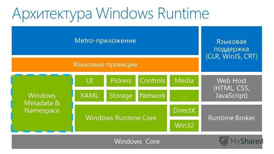 Архитектура Windows Runtime Metro-приложение Языковая поддержка (CLR, WinJS, CRT) Языковые проекции Windows Metadata & Namespace Web Host (HTML, CSS, JavaScript) Windows Core Runtime BrokerWindows Runtime Core UIPickersControlsMedia XAMLStorageNetwor