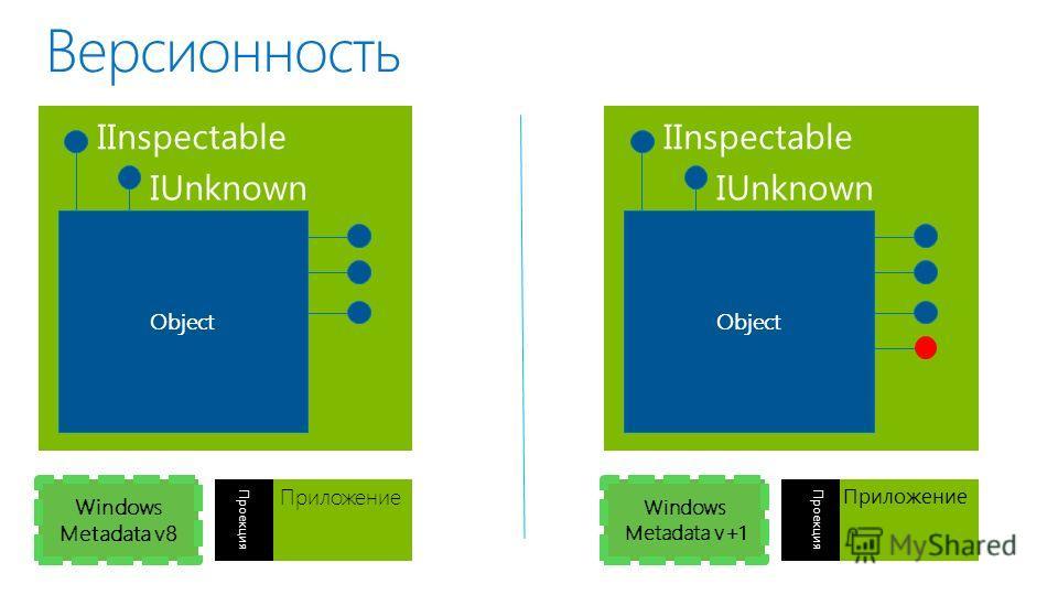 Версионность Windows Metadata v8 Приложение Проекция Windows Metadata v+1 Приложение Проекция Object