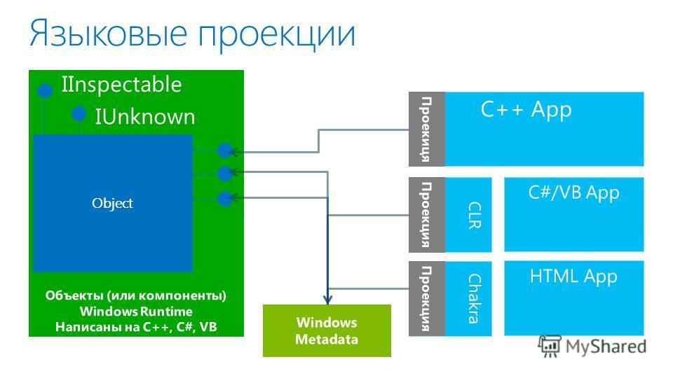 Языковые проекции Объекты (или компоненты) Windows Runtime Написаны на C++, C#, VB Windows Metadata C++ App Проекиця CLR C#/VB App Проекция HTML App Chakra Проекция Object