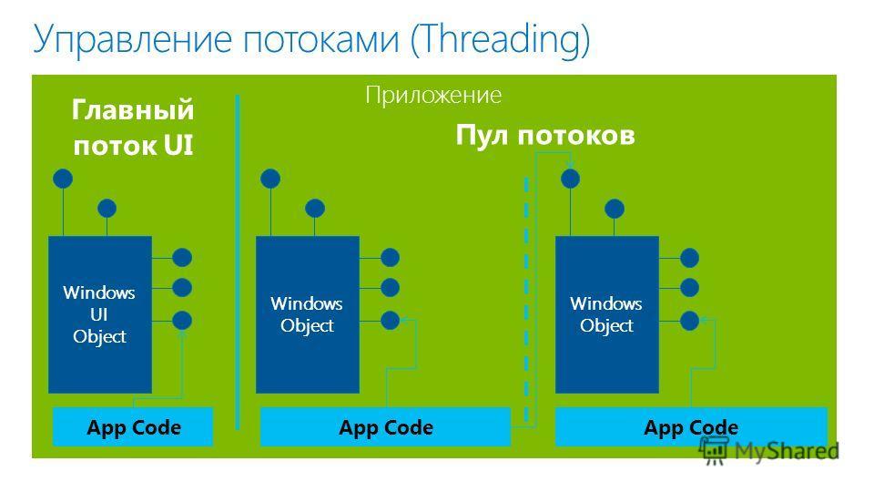 Приложение Управление потоками (Threading) App Code Windows UI Object Windows Object Windows Object