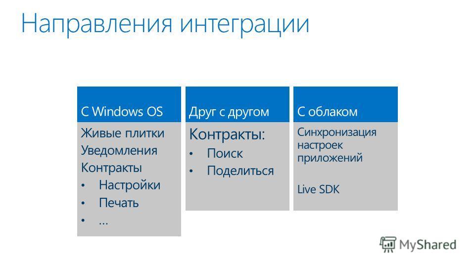 Направления интеграции Друг с другом Контракты: Поиск Поделиться С облаком Синхронизация настроек приложений Live SDK С Windows OS Живые плитки Уведомления Контракты Настройки Печать …
