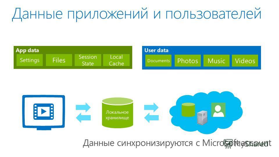 Данные приложений и пользователей User data Documents Photos MusicVideos App data Settings Files Session State Local Cache Данные синхронизируются с Microsoft account Локальное хранилище