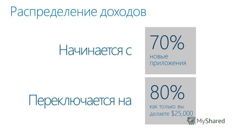 Распределение доходов Начинается с 70% новые приложения Переключается на 80% как только вы делаете $25,000
