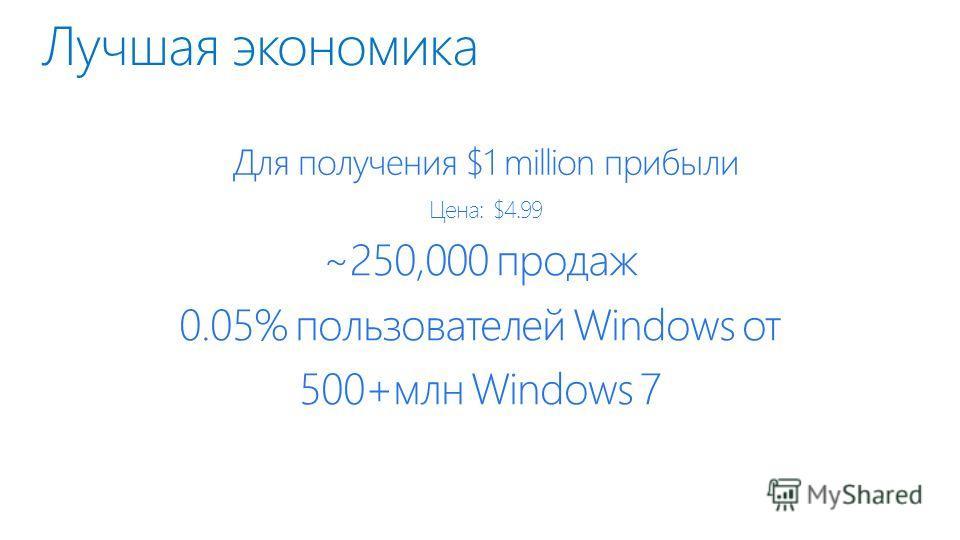 Лучшая экономика Для получения $1 million прибыли Цена: $4.99 ~250,000 продаж 0.05% пользователей Windows от 500+млн Windows 7