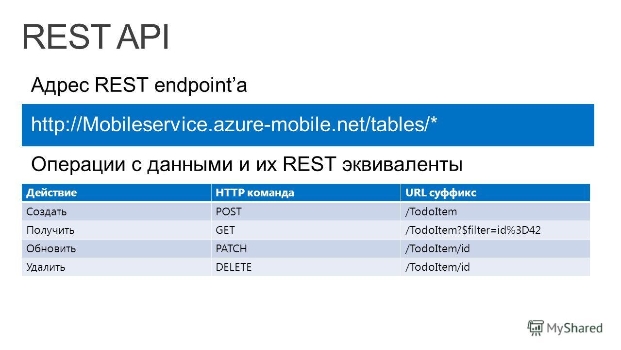 ДействиеHTTP командаURL суффикс СоздатьPOST/TodoItem ПолучитьGET/TodoItem?$filter=id%3D42 ОбновитьPATCH/TodoItem/id УдалитьDELETE/TodoItem/id http://Mobileservice.azure-mobile.net/tables/*