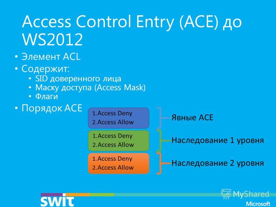 Access Control Entry (ACE) до WS2012 Элемент ACL Содержит: SID доверенного лица Маску доступа (Access Mask) Флаги Порядок ACE 1. Access Deny 2. Access Allow 1. Access Deny 2. Access Allow 1. Access Deny 2. Access Allow Явные ACE Наследование 1 уровня