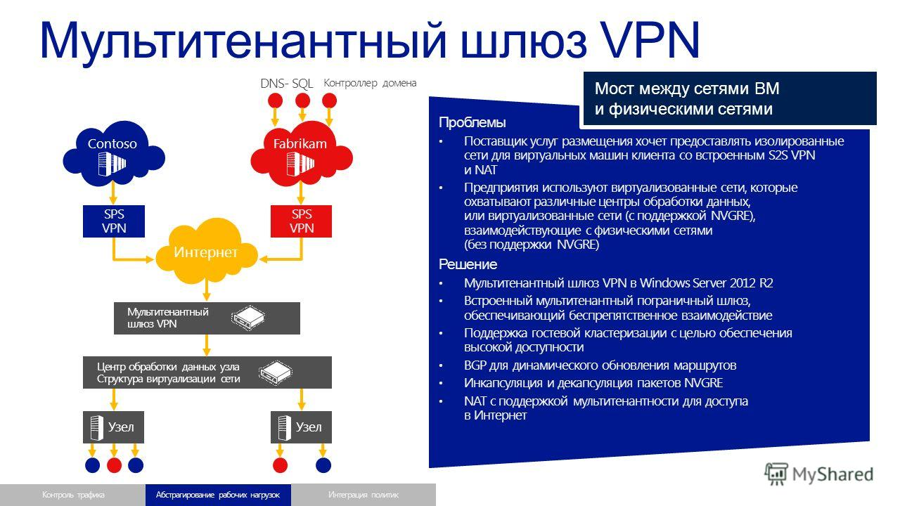 Проблемы Поставщик услуг размещения хочет предоставлять изолированные сети для виртуальных машин клиента со встроенным S2S VPN и NAT Предприятия используют виртуализованные сети, которые охватывают различные центры обработки данных, или виртуализован