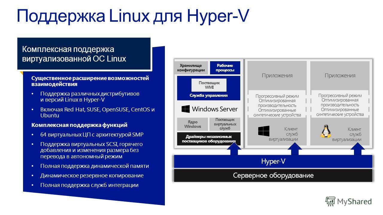 Существенное расширение возможностейвзаимодействия Поддержка различных дистрибутивови версий Linux в Hyper-V Включая Red Hat, SUSE, OpenSUSE, CentOS иUbuntu Комплексная поддержка функций 64 виртуальных ЦП с архитектурой SMP Поддержка виртуальных SCSI