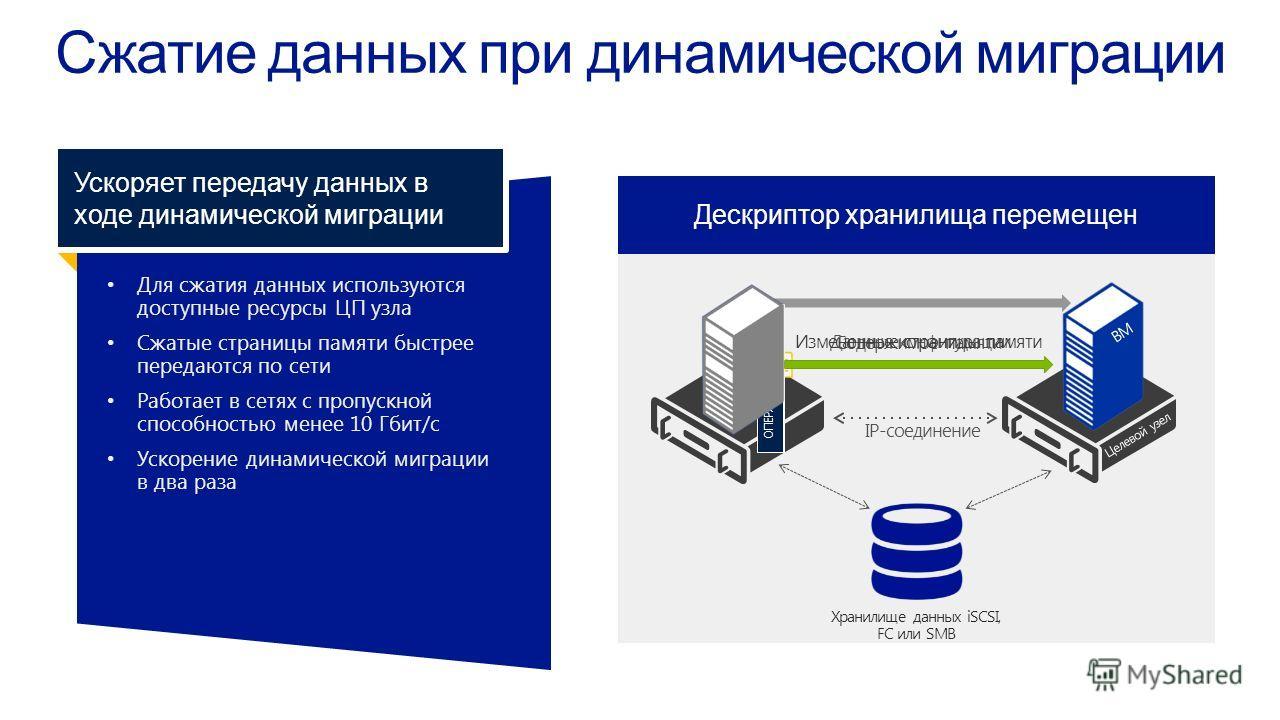 Для сжатия данных используютсядоступные ресурсы ЦП узла Сжатые страницы памяти быстреепередаются по сети Работает в сетях с пропускнойспособностью менее 10 Гбит/с Ускорение динамической миграциив два раза Ускоряет передачу данных в ходе динамической