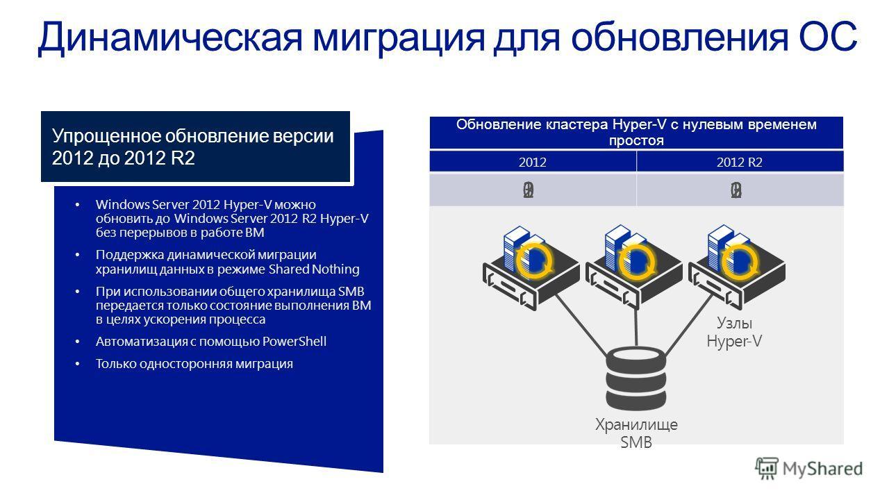 Windows Server 2012 Hyper-V можнообновить до Windows Server 2012 R2 Hyper-Vбез перерывов в работе ВМ Поддержка динамической миграциихранилищ данных в режиме Shared Nothing При использовании общего хранилища SMBпередается только состояние выполнения В