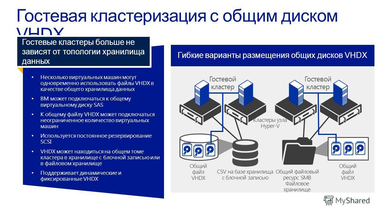 Несколько виртуальных машин могутодновременно использовать файлы VHDX вкачестве общего хранилища данных ВМ может подключаться к общемувиртуальному диску SAS К общему файлу VHDX может подключатьсянеограниченное количество виртуальныхмашин Используется