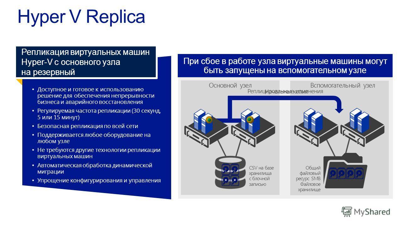 После активации функции Hyper-V Replica начинается репликация виртуальных машин Доступное и готовое к использованиюрешение для обеспечения непрерывностибизнеса и аварийного восстановления Регулируемая частота репликации (30 секунд,5 или 15 минут) Без
