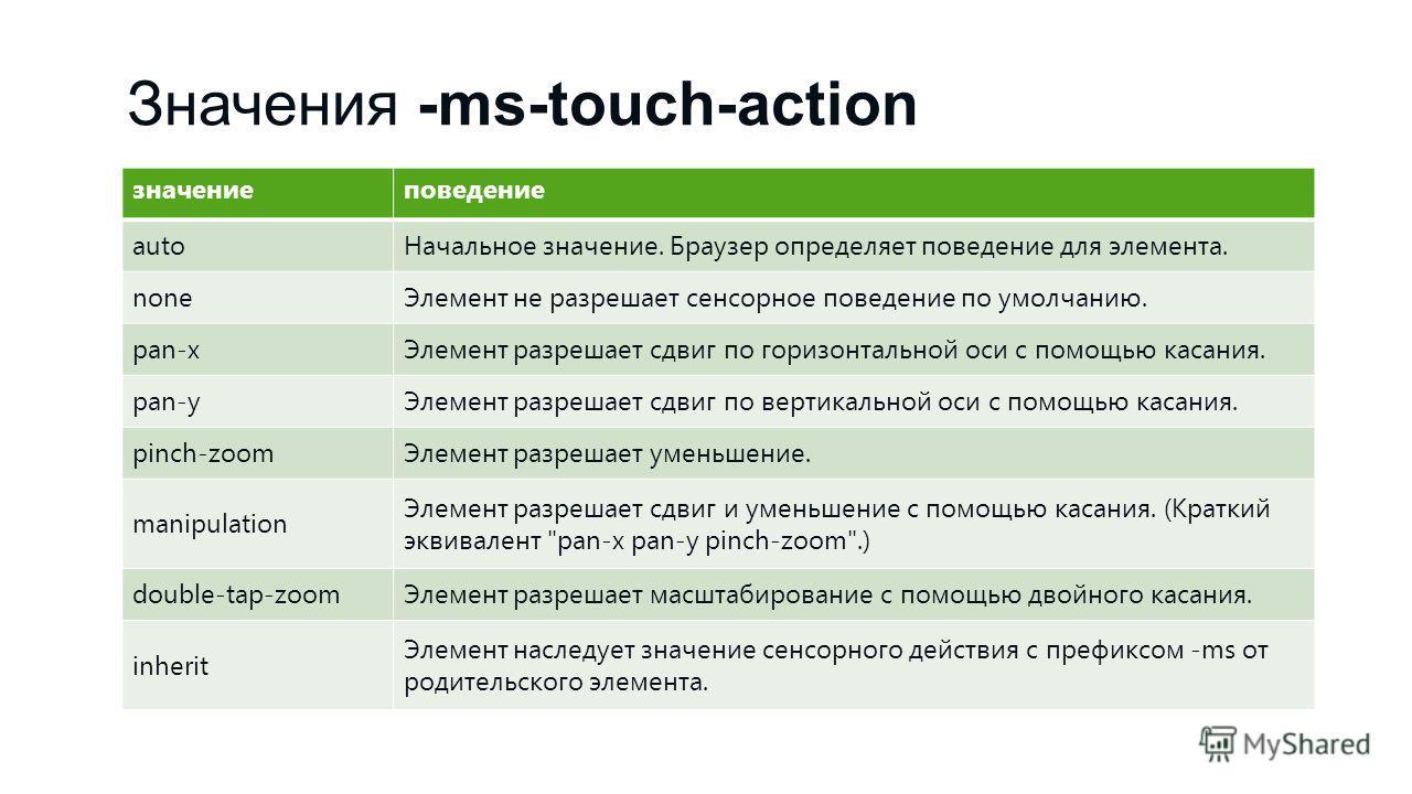 Значения -ms-touch-action значениеповедение autoНачальное значение. Браузер определяет поведение для элемента. noneЭлемент не разрешает сенсорное поведение по умолчанию. pan-xЭлемент разрешает сдвиг по горизонтальной оси с помощью касания. pan-yЭлеме