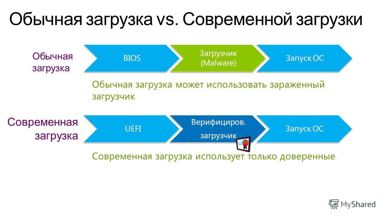 Обычная загрузка Современная загрузка Обычная загрузка может использовать зараженный загрузчик Современная загрузка использует только доверенные BIOS Загрузчик (Malware) Запуск ОС