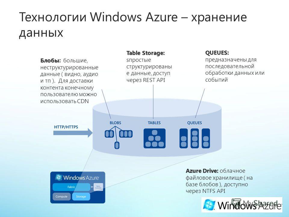 Table Storage: Table Storage: sпростые структурированы е данные, доступ через REST API QUEUES: QUEUES: предназначены для последовательной обработки данных или событий Блобы Блобы: большие, неструктурированные данные ( видно, аудио и тп ). Для доставк