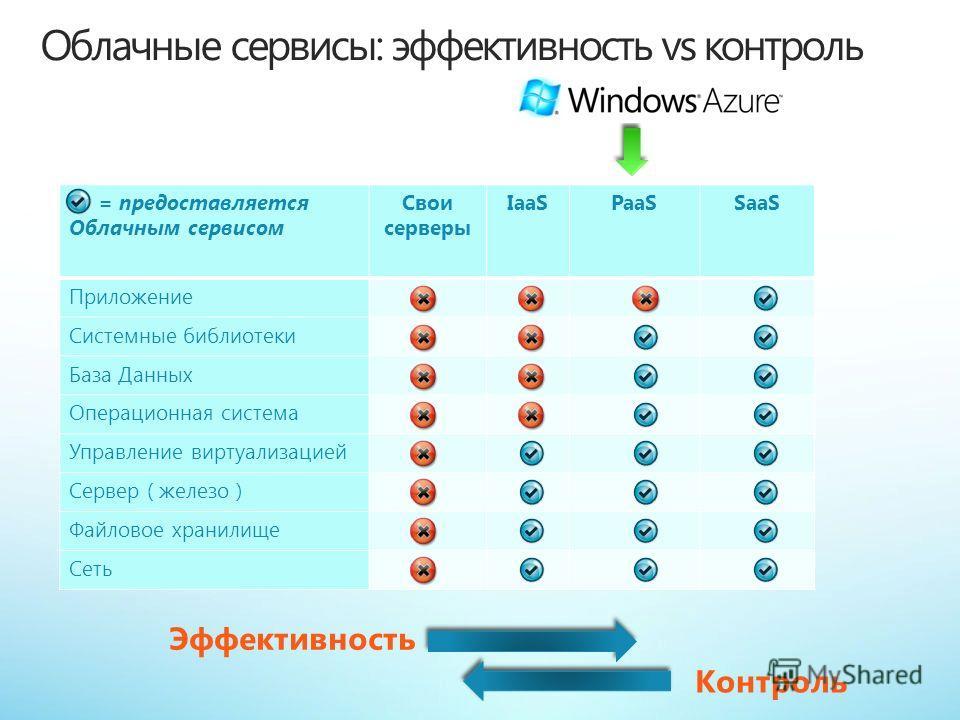 = предоставляется Облачным сервисом Свои серверы IaaSPaaSSaaS Приложение Системные библиотеки База Данных Операционная система Управление виртуализацией Сервер ( железо ) Файловое хранилище Сеть Windows Azure Эффективность Контроль