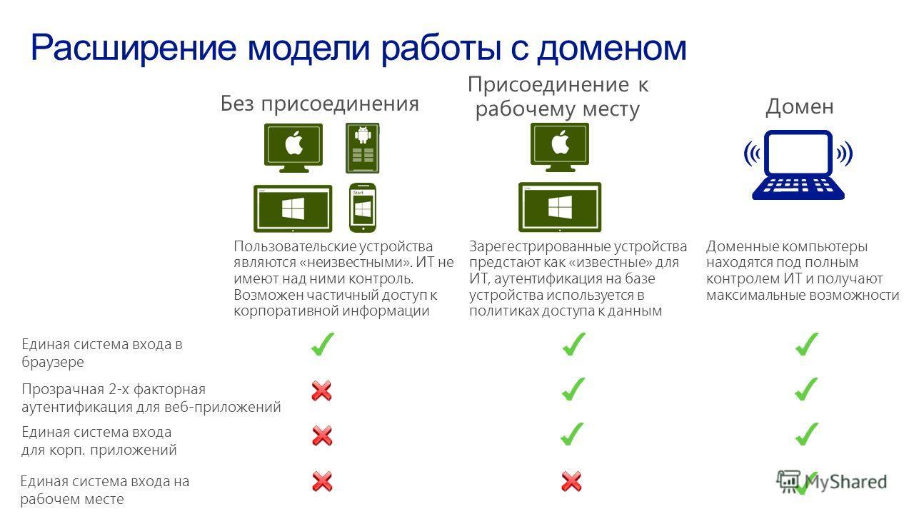 Пользовательские устройства являются «неизвестными». ИТ не имеют над ними контроль. Возможен частичный доступ к корпоративной информации Зарегестрированные устройства предстают как «известные» для ИТ, аутентификация на базе устройства используется в